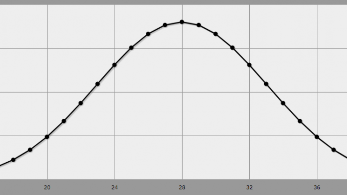 anydice graph of fireball's damage output probability