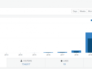 Let's goooooo one million pageviews in a year!